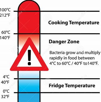 Food Danger Zone  Hours